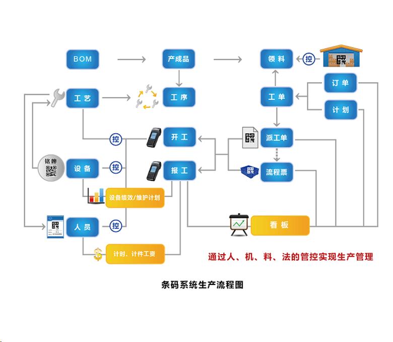 【沈阳市二维码工厂管理系统,物料拉动,】价格