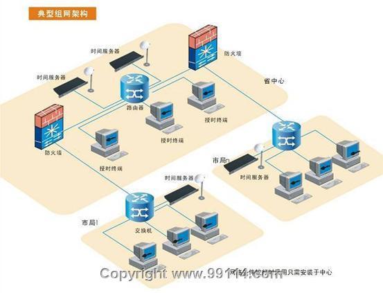 网络时间同步系统
