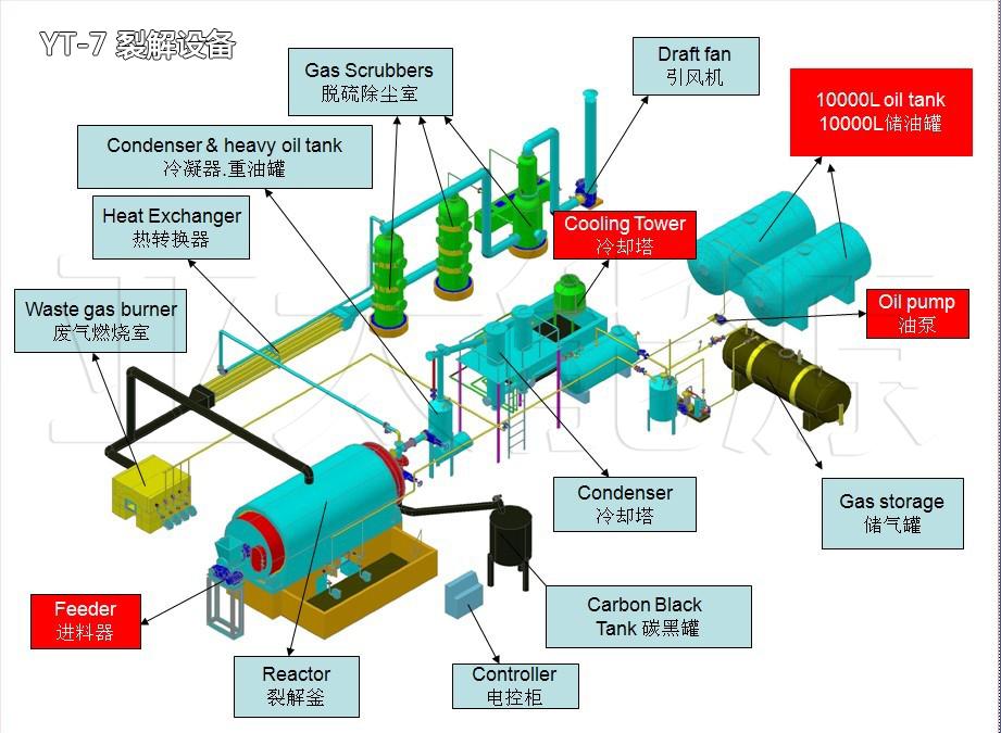 新型卧式旋转炼油设备 炼油设备 环保炼油设备油泥油砂精馏设备