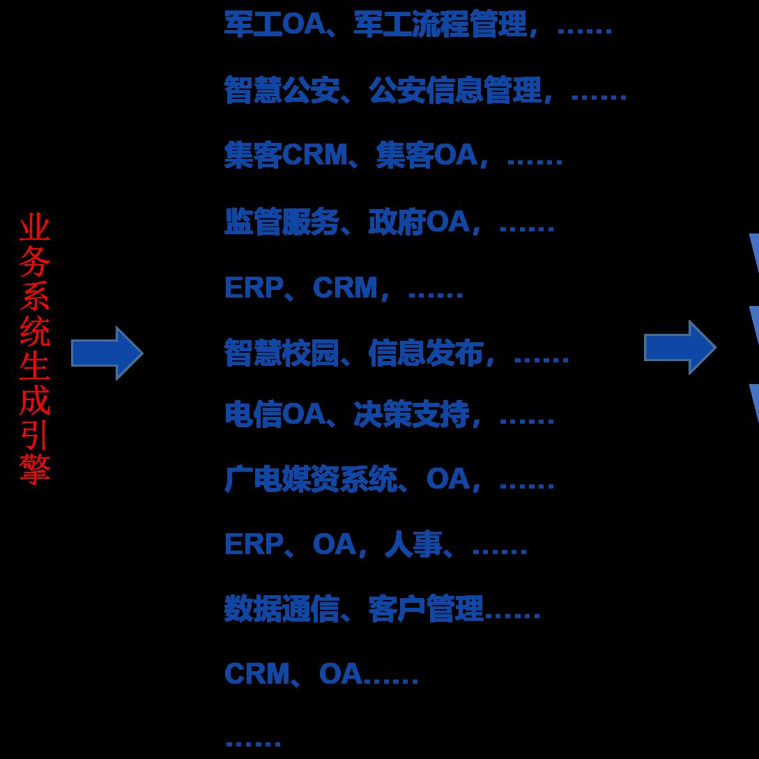 万朝科技移动智慧云平台 全业务系统定制云平台 自定义的企业办公软件