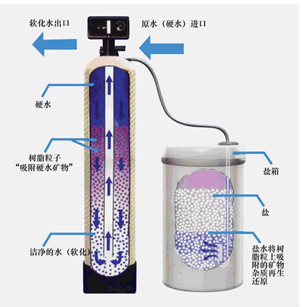 4吨流量型控制性全自动软化水设备-鹿邑单阀双罐软水器厂家